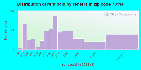 70114 rent paid by renters