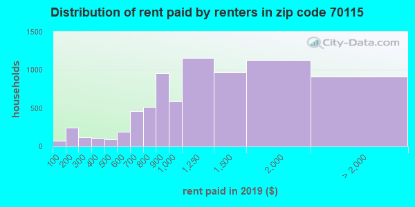 70115 rent paid by renters