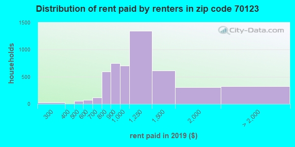 70123 rent paid by renters