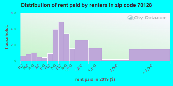 70128 rent paid by renters