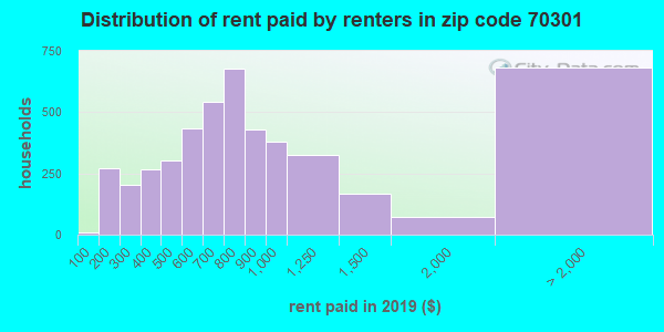 70301 rent paid by renters