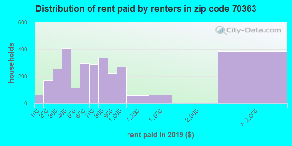 70363 rent paid by renters