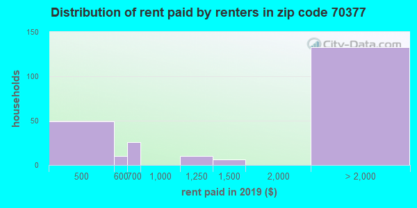 70377 rent paid by renters
