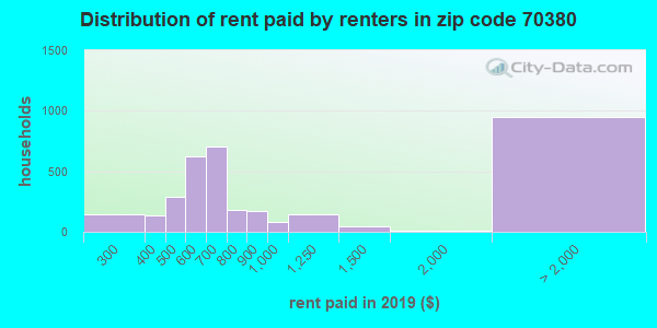 70380 rent paid by renters