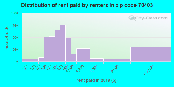 70403 rent paid by renters