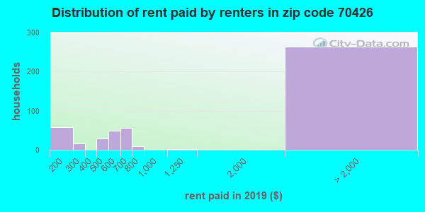 70426 rent paid by renters