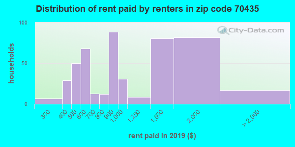 70435 rent paid by renters