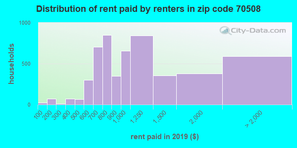 70508 rent paid by renters
