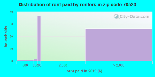 Rent paid by renters in 2015 in zip code 70523