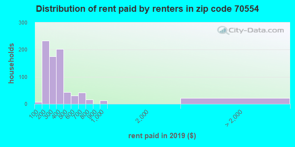 70554 rent paid by renters