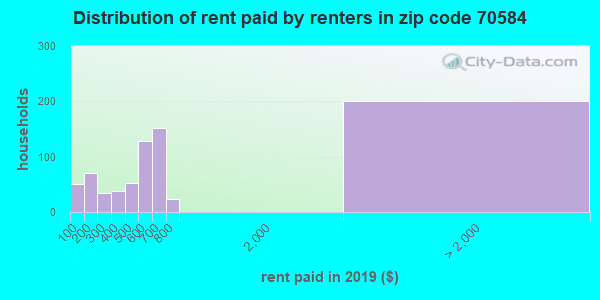 70584 rent paid by renters