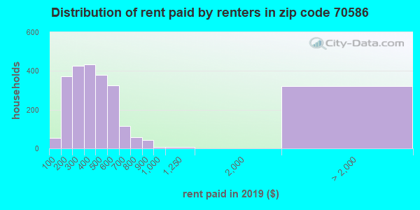 70586 rent paid by renters