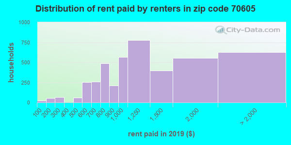 70605 rent paid by renters