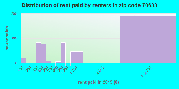 70633 rent paid by renters