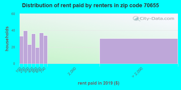 70655 rent paid by renters
