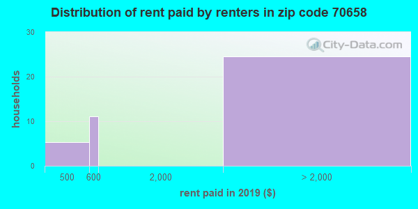 70658 rent paid by renters