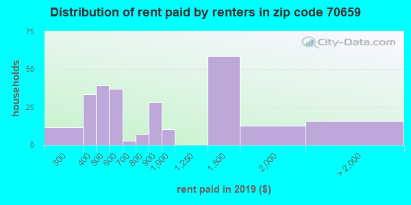 70659 rent paid by renters