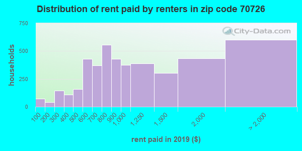 70726 rent paid by renters