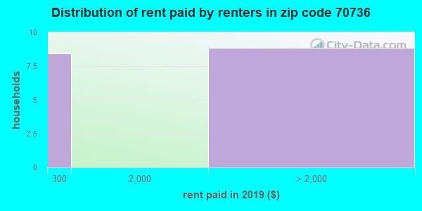 70736 rent paid by renters