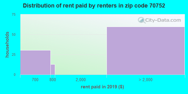 70752 rent paid by renters