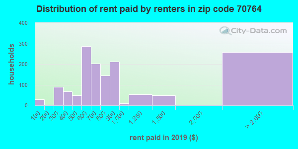 70764 rent paid by renters