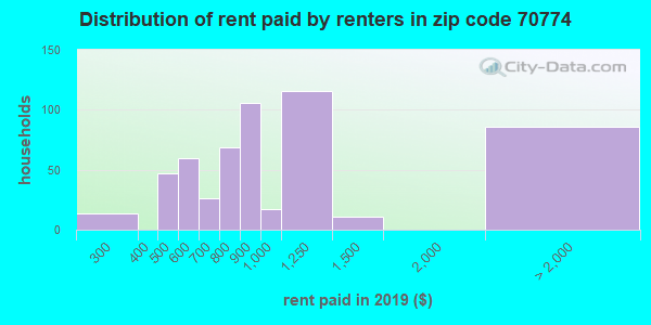 70774 rent paid by renters