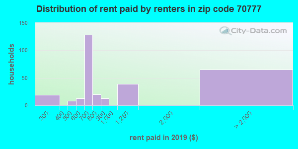 70777 rent paid by renters