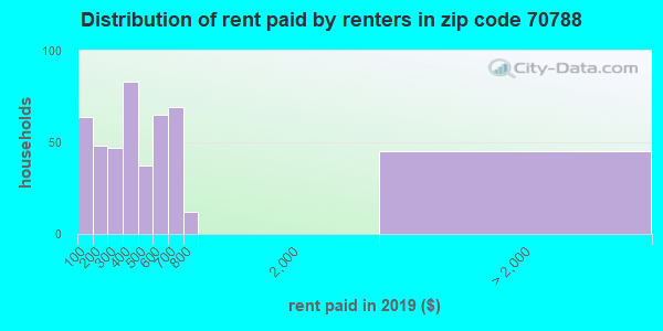 70788 rent paid by renters