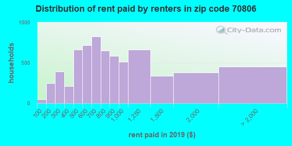 70806 rent paid by renters