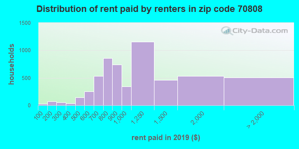 70808 rent paid by renters