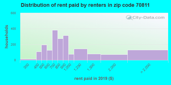 70811 rent paid by renters