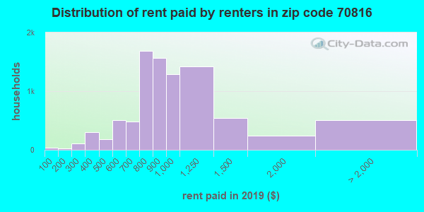 70816 rent paid by renters