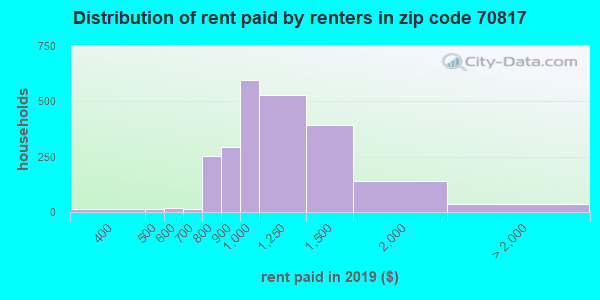 70817 rent paid by renters