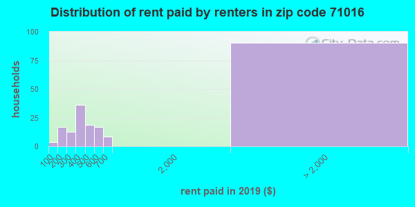 71016 rent paid by renters