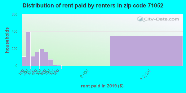 71052 rent paid by renters