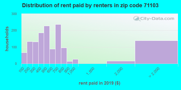 71103 rent paid by renters