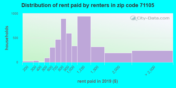 71105 rent paid by renters