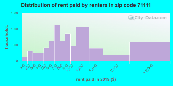 71111 rent paid by renters