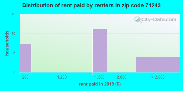 71243 rent paid by renters