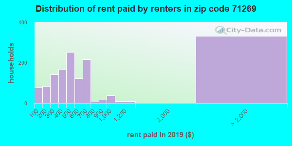 71269 rent paid by renters