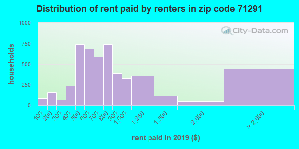 71291 rent paid by renters
