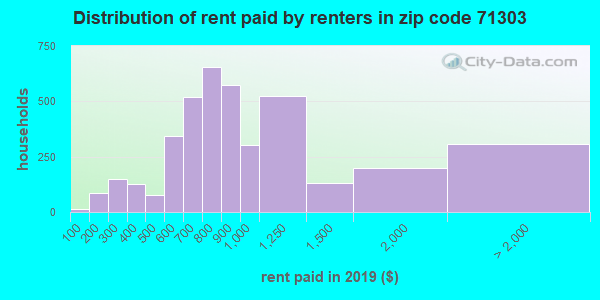 71303 rent paid by renters
