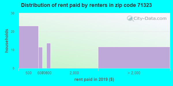 71323 rent paid by renters
