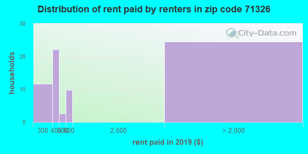 71326 rent paid by renters