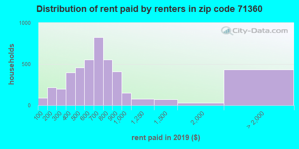 71360 rent paid by renters