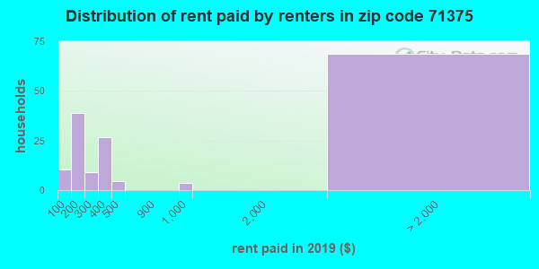 71375 rent paid by renters