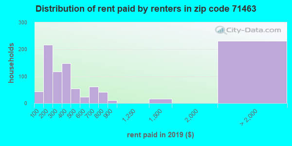 71463 rent paid by renters