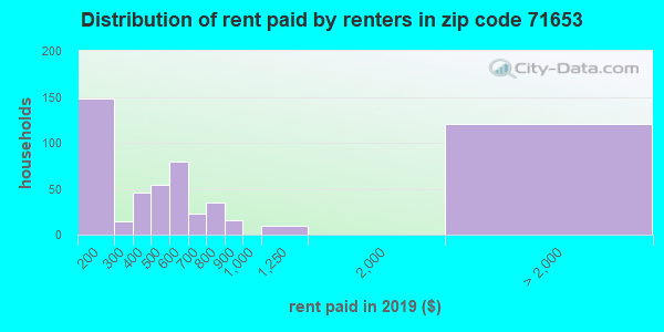 71653 rent paid by renters