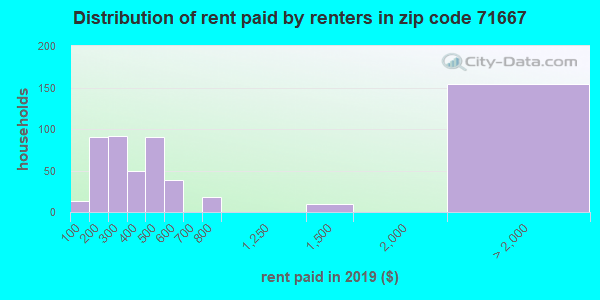 71667 rent paid by renters