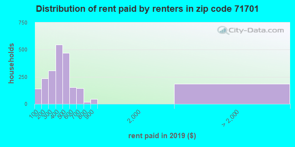 71701 rent paid by renters